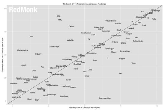 苹果新编程语言Swift采纳率飙升