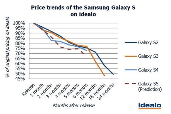 跌破 4000 的 Galaxy S5,再不抓产品就老了