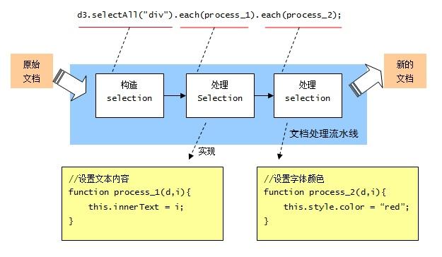 d3.js:数据可视化利器之 selection:选择集