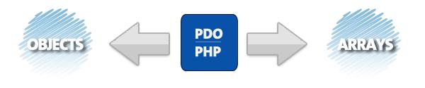为什么 PHP 应该使用 PDO 方式访问数据库