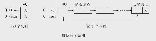 Java实现队列 - 队列内部使用链式存储结构