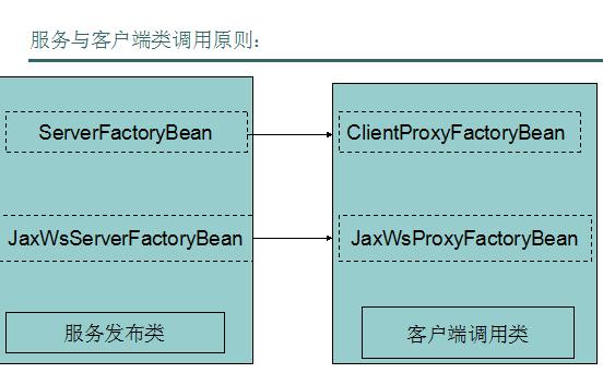 CXF开发webservice