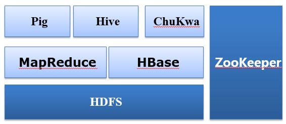 大数据基础架构总结