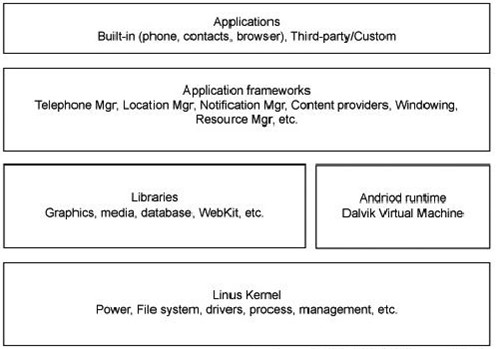 图 1 Android 系统层次结构(引自 Android 官网)