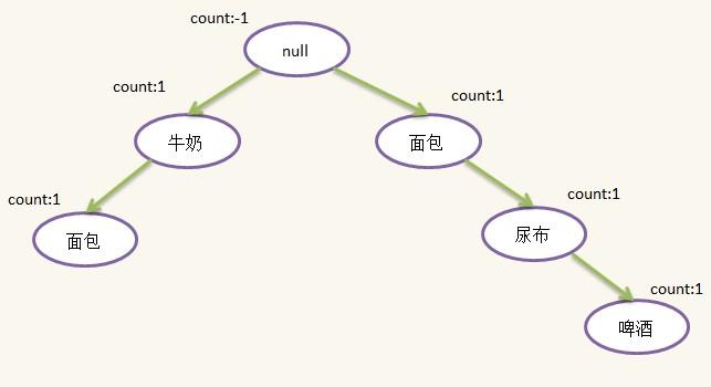 K-均值聚类分析