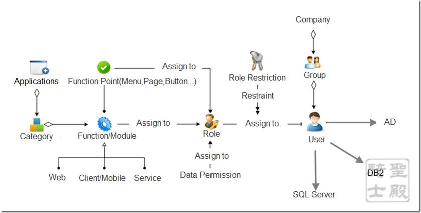 架构设计分享之权限系统(看图说话)