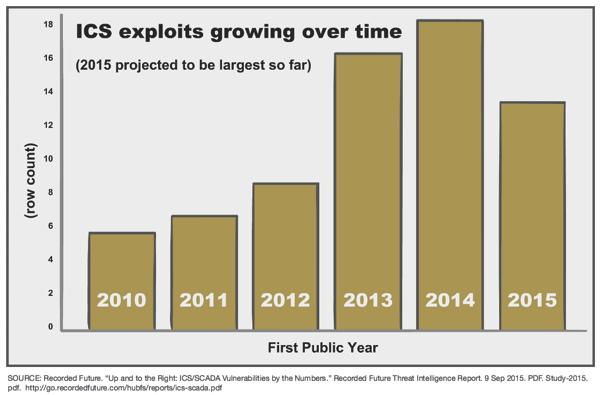 2016 年网络安全威胁呈现四大趋势
