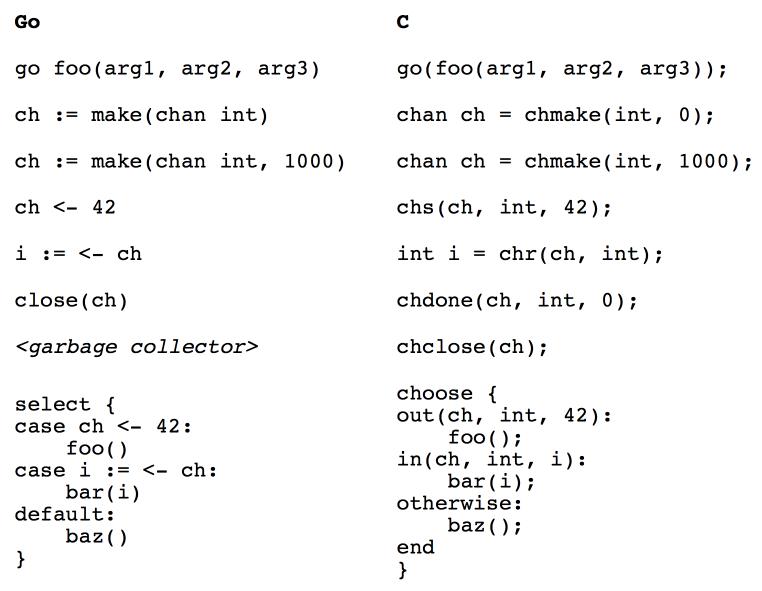 Go 风格的 C 并发编程库,libmill 1.2/1.4.38 发布