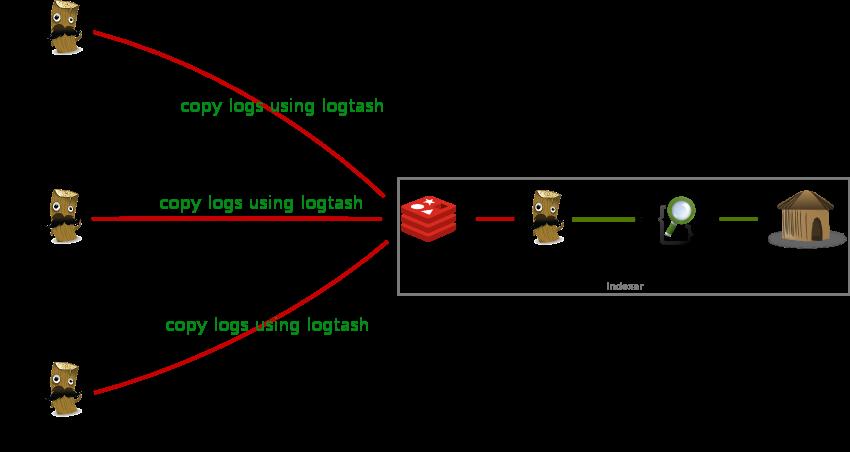 Logstash实践: 分布式系统的日志监控
