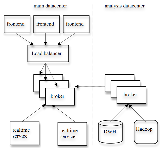 kafka分布式消息系统