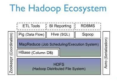 HBase技术详细介绍