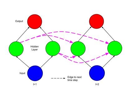 深入浅出LSTM神经网络
