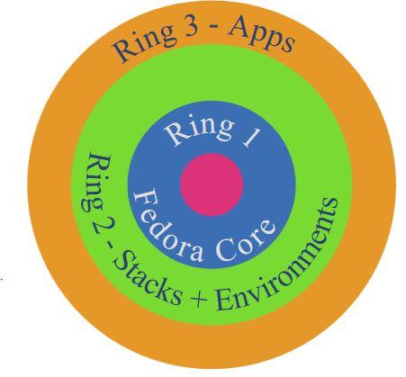 Fedora 开发者提议转向层次化敏捷开发