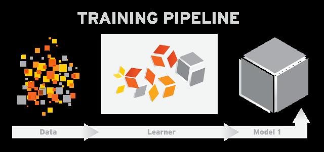 谷歌发布TensorFlow Serving开源项目:更快的将深度学习模型产品商业化