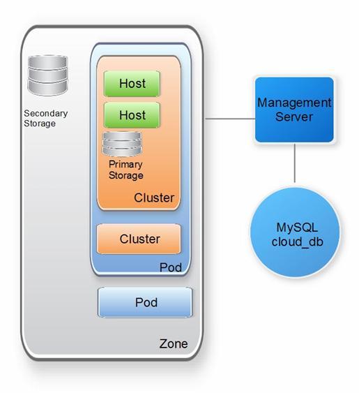 开源云计算平台CloudStack介绍
