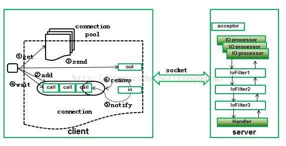 构建高并发高可用的电商平台架构大纲
