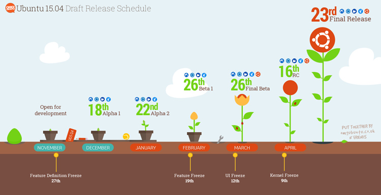 Ubuntu 15.04 Alpha 1 发布