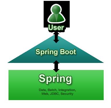 Spring Boot:简化 Spring 框架应用开发