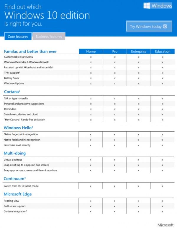 微软告诉你升级Windows 10该选哪个版本