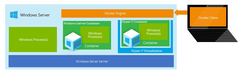 Windows正式公布其容器技术细节
