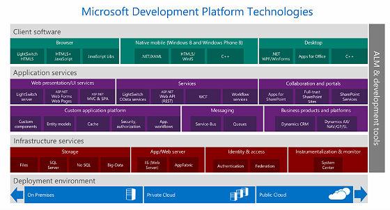 如何使用Microsoft技术栈