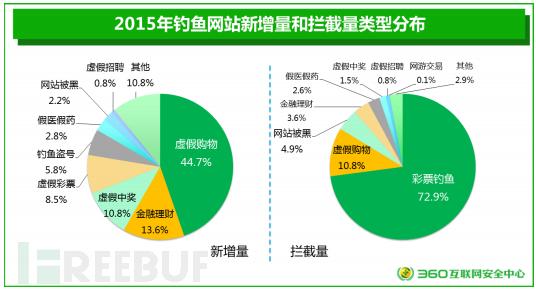 从《2015年中国互联网安全报告》看安全趋势发展