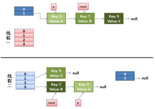 疫苗:Java HashMap的死循环