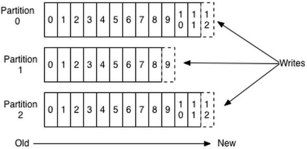 Kafka剖析(一):高扩展、高吞吐的分布式消息系统初探