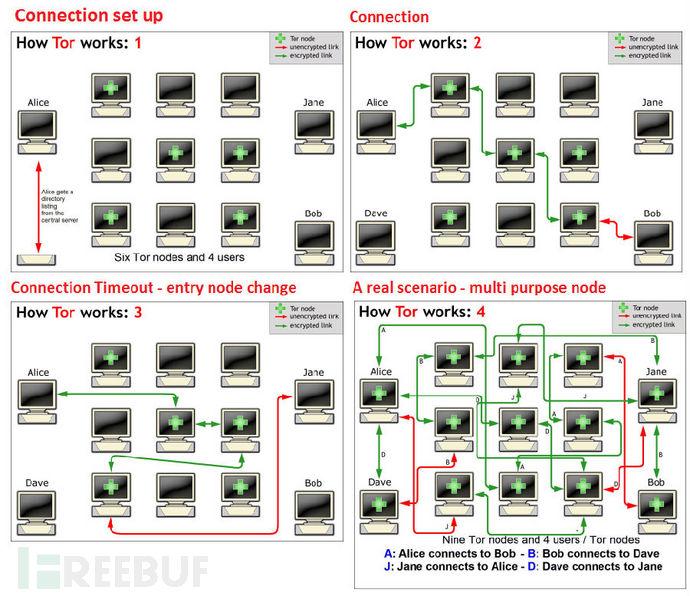麻省理工大学(MIT)研究出识别Tor匿名服务的方法,准确率高达88%