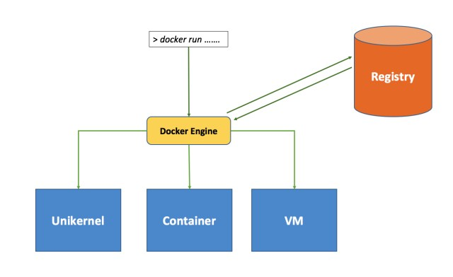 为什么Docker != Containers,Docker OSS != Docker Inc.