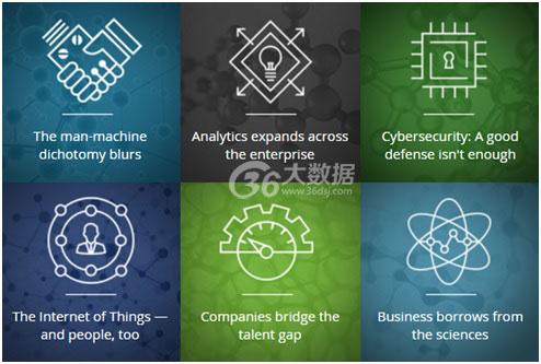 外媒:2018年,企业将需要100万数据科学家&未来大数据趋势