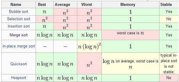 真正统治世界的十大算法