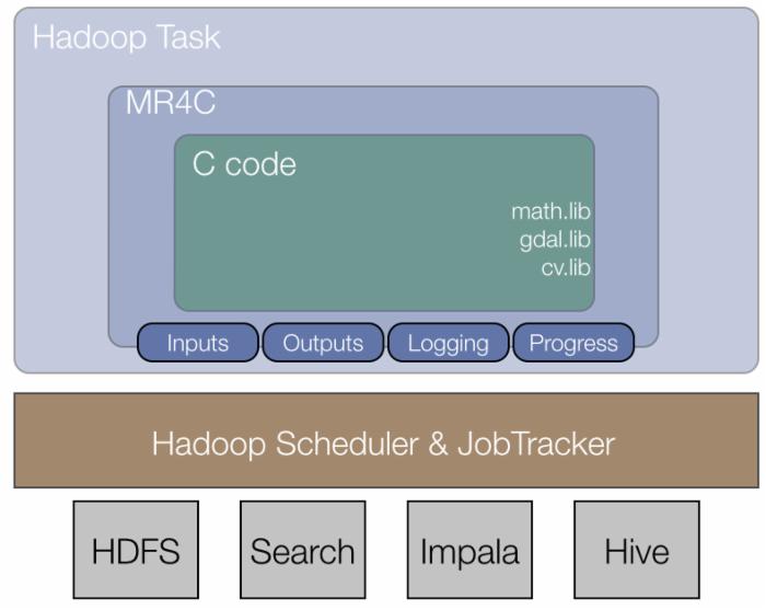 Google开源C/C++版MapReduce框架