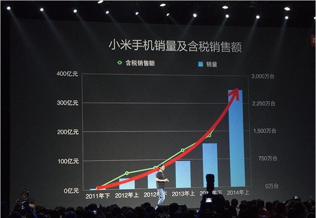 传小米新一轮融资估值超400亿美元,看雷军是怎么讲故事的