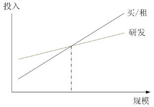 淘宝技术发展(Java时代:创造技术-TFS)