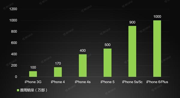 iPhone 6逆天了!销量破千万比三星S5快了8倍