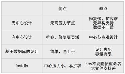 七牛首席架构师李道兵:分布式存储的元数据设计