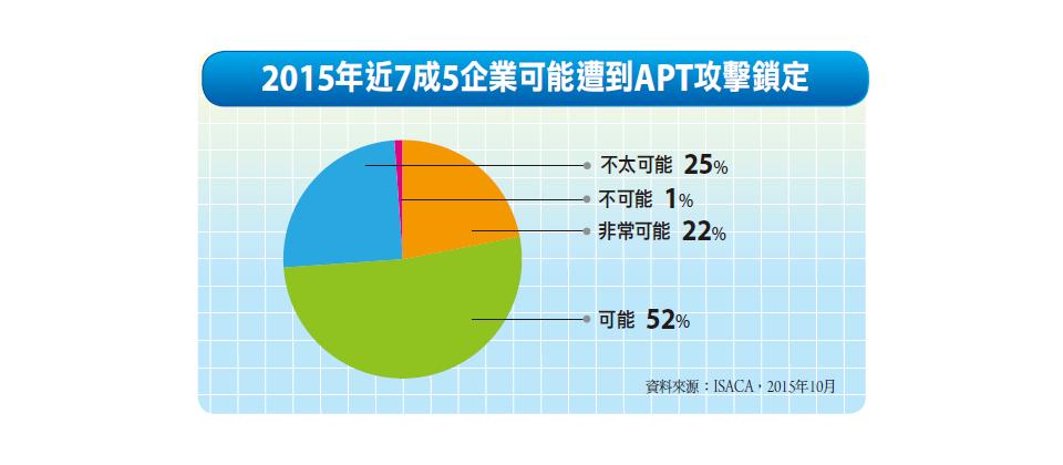 调查:95% 的 APT 攻击源起社交网站