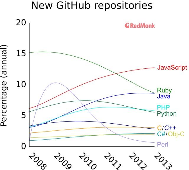 为什么需要更多的编程语言