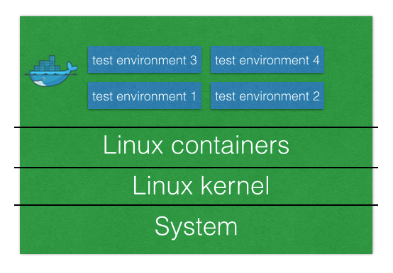 容器化你的网页应用:且看Docker怎么为网页开发者解决问题