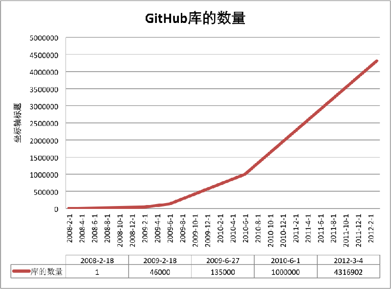 如何高效利用GitHub