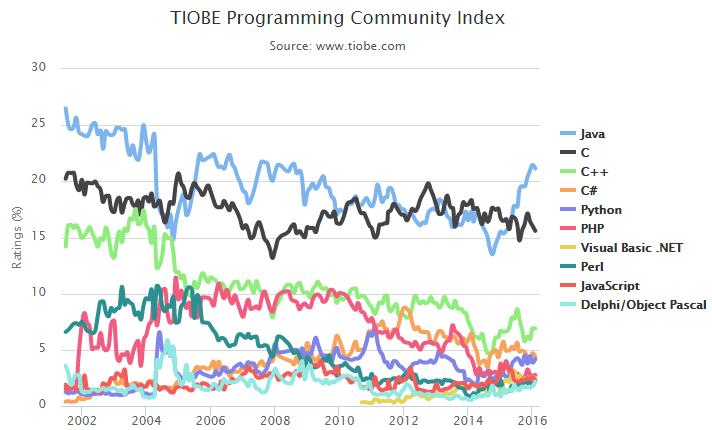 2月TIOBE编程语言排行榜出炉,OC和Swift依旧在Top 10之外徘徊