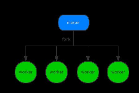 阿里技术文章:浅谈 Node.js 和 PHP 进程管理