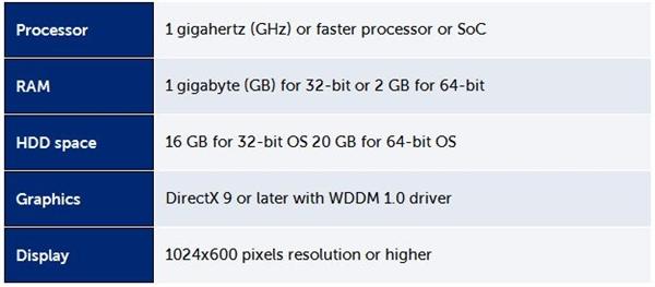 7年前的老上网本装Win10后:比XP还流畅