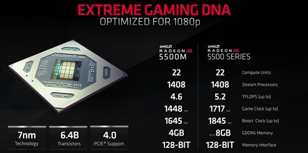 AMD 发布 RX 5500 系列显卡:7nm Navi 核心、性能超 RX 480/GTX 1650