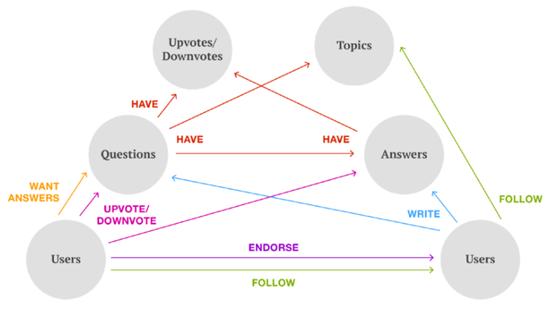 Quora是如何应用机器学习的?