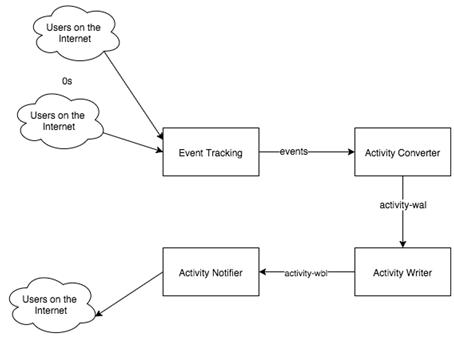 HubSpot是如何监控Kafka的性能的