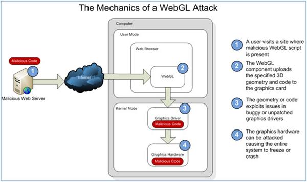 IE11或将支持WebGL