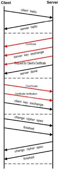 SSL/TLS 协议简介与实例分析