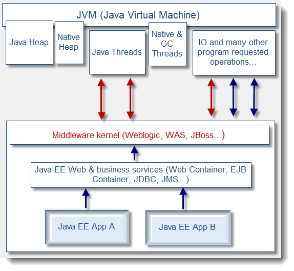 JVM:如何分析线程堆栈